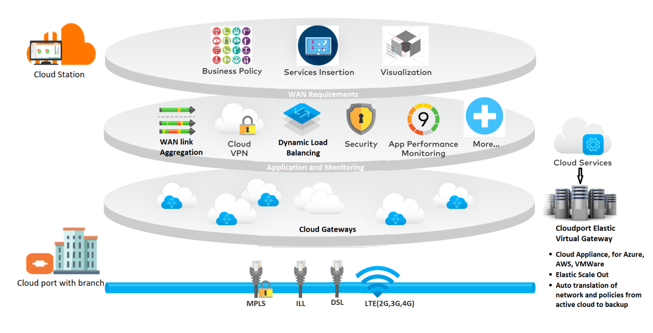SD WAN INDIA, Software defined network, Cloud VPN, Enterprise WAN,
