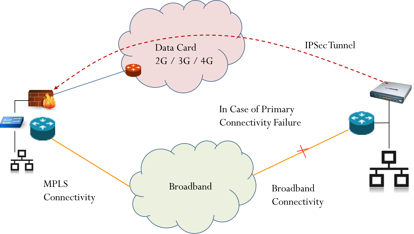 C4C-CONNECT BASIC-Broadband Primary with Datacard as Seconday